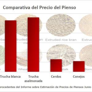Eficiencia De Conversión Del Alimento En El Pescado Y Precio Del Pienso De Acuicultura