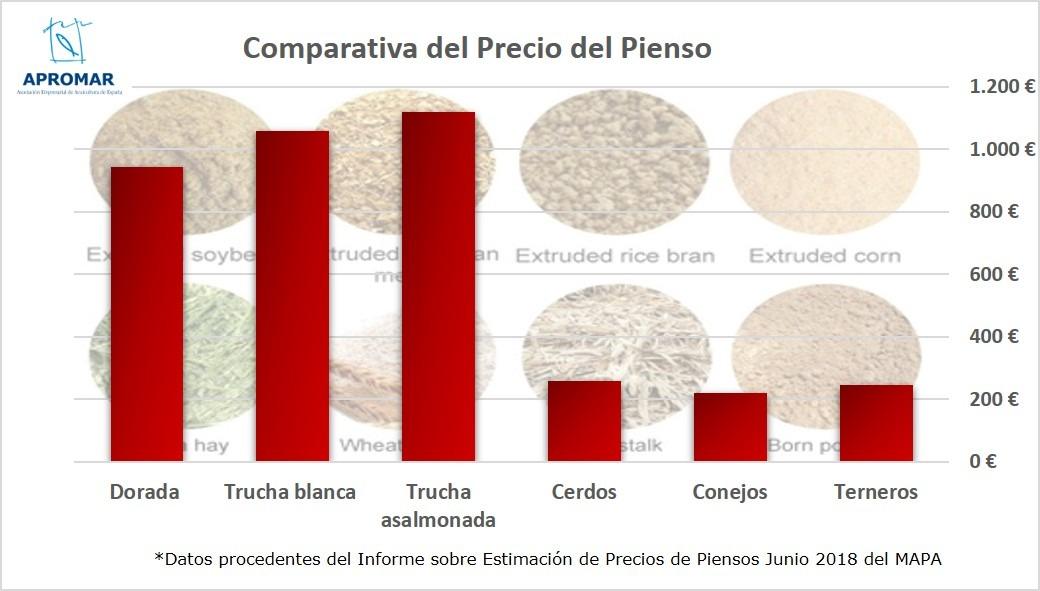 Grafico Comparativa Precio Pienso